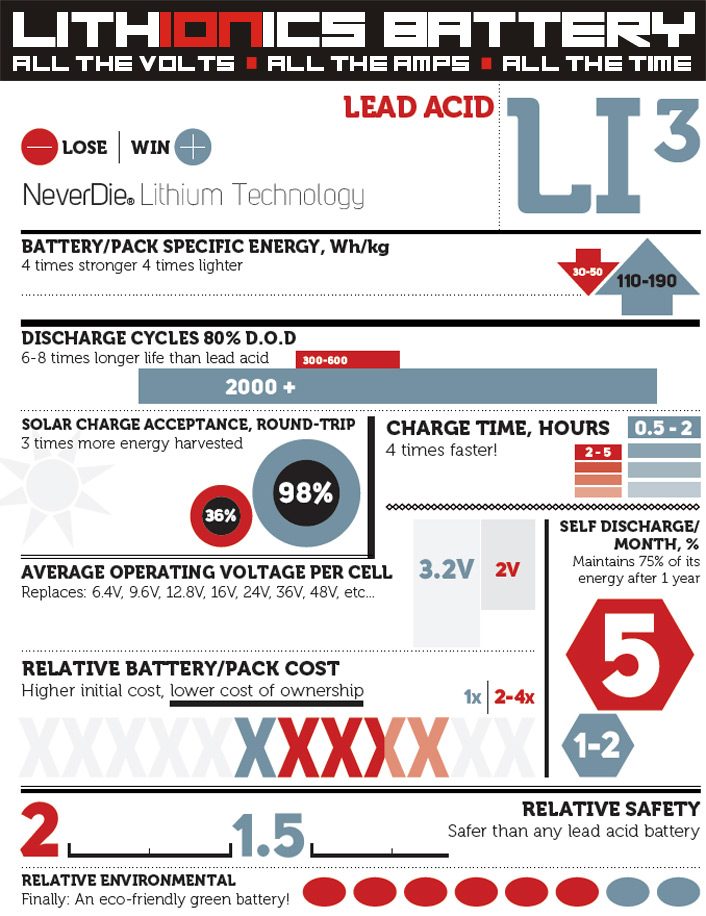 lithium-ion battery advantage versus lead acid / AGM battery comparison chart