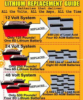 Lithium ion batteries can save you hundreds or thousands of pounds!