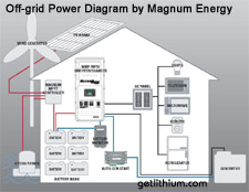 Off-grid Power diagram by Magnum