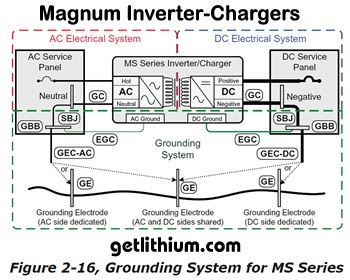Sample Magnum Energy MS Series inverter-charger grounding wiring diagram