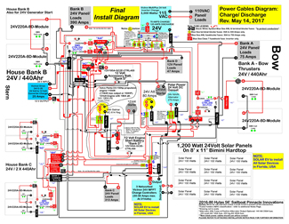 Sample marine installation wiring diagram with Lithionics 12 and 24 Volt batteries, Victron inverter-charger, high output alternator upgrade, Polar Power DC diesel generator and Solbian solar panel array with 1,000 Watts of power